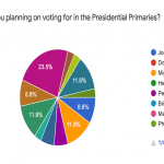 Who Won India Currents' Presidential Primary Poll?