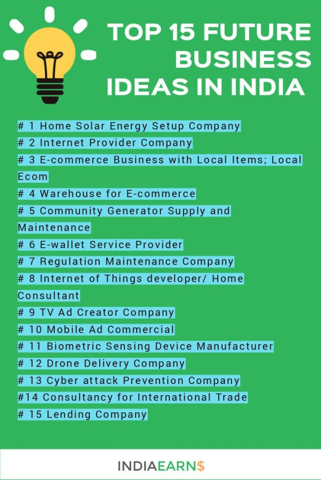 Home Business Ideas 2020.Future Business Ideas In India Top 15 For 2020 And Beyond