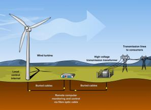 windfarm operation