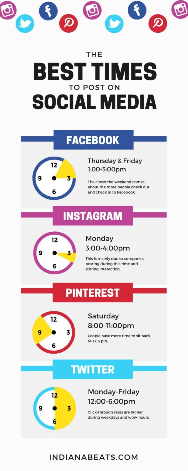 Best time to post updates on Social media, Best time to post updates on facebook, Best time to post updates on instagram, Best time to post updates on twitter, Best time to post updates on pintrest