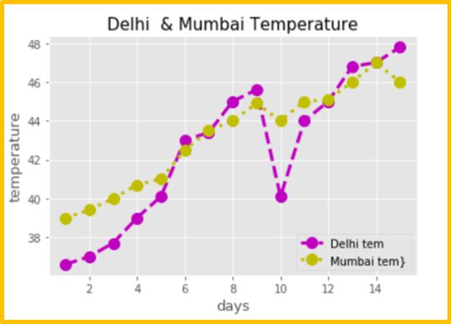 Matplotlib line plot - 15 days Delhi & Mumbai city Temperature graph