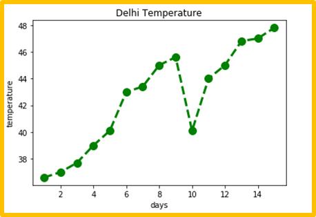 Matplotlib line plot - 15 days Delhi Temperature graph set with axis