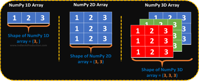 NumPy shape