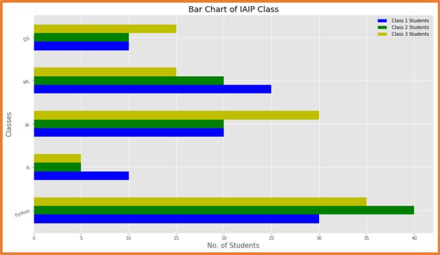 Matplotlib Three Horizontal Bar Chart - 9