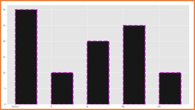 Matplotlib Vertical Bar Chart with multiple parameters - 4