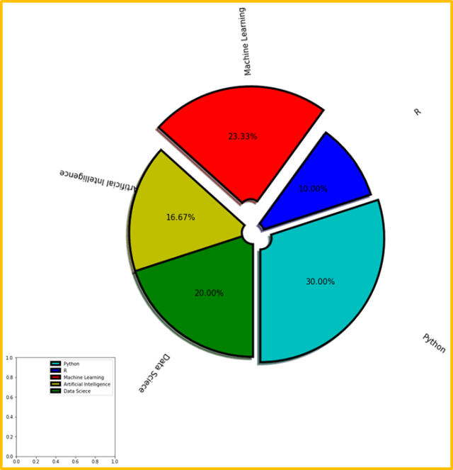 Matplotlib pie chart using more parameters