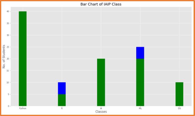 Matplotlib two Bar Chart - 7