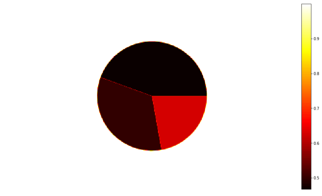 matplotlib imshow - pie_chart