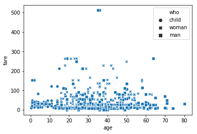 sns scatterplot style_order