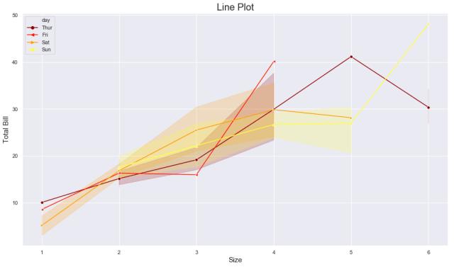 seaborn multiple line plot