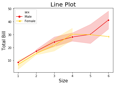 sns.lineplot() with multiple parameters