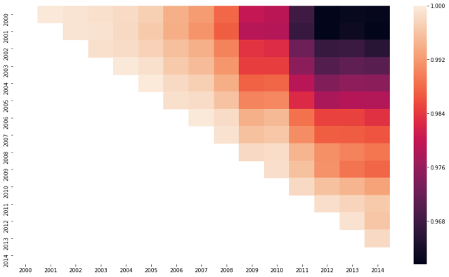 seaborn upper heatmap correlation