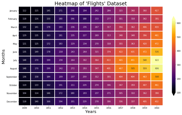 seaborn heatmap example 3