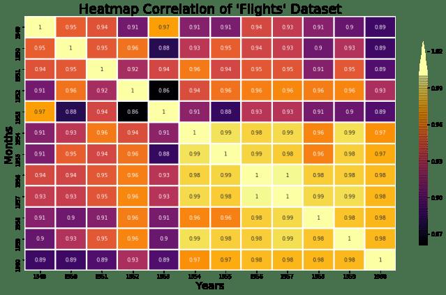 seaborn heatmap example 4