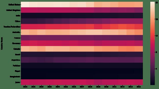 seaborn heatmap with pandas DataFrame
