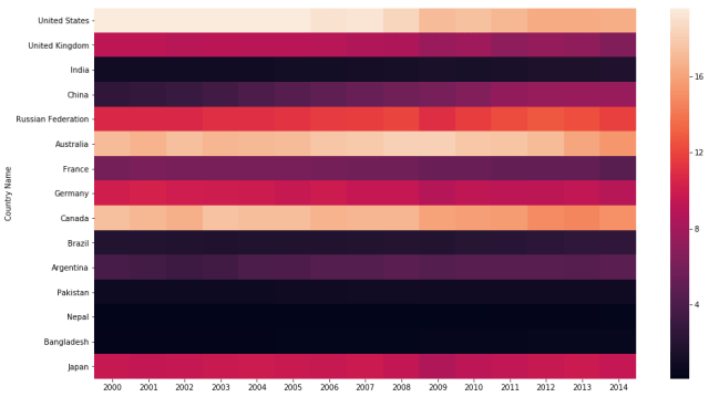sns heatmap with robust