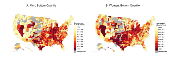 Graphics courtesy of David Cutler For low-income people, the darker colors on the bar and related maps indicate the lowest life expectancy. They range from fewer than 74.5 years for men and 80.1 years for women.
