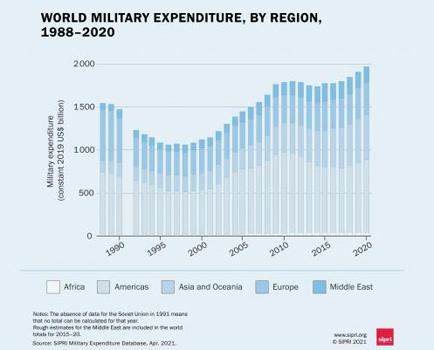Third Largest Military spender is India