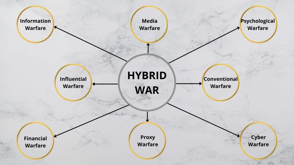Hybrid War, Hybrid Warfare