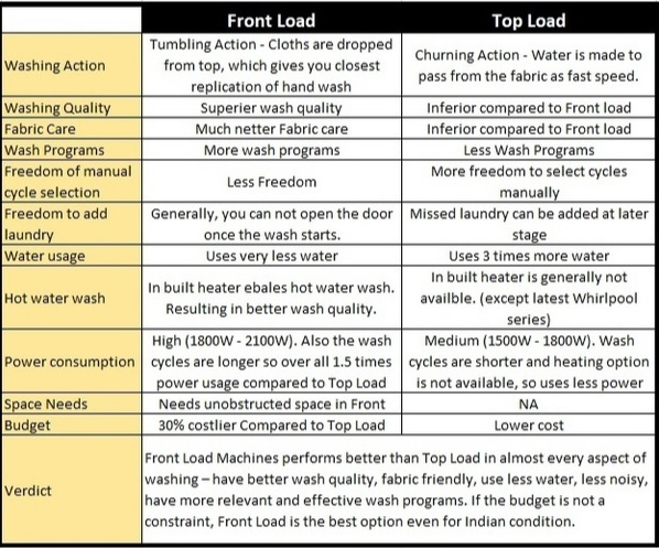 Top Loading vs. Front Loading Washing Machine