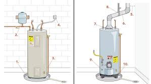Top 10 Water-Heater Code Violations - Fine Homebuilding