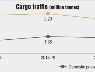 Cargo traffic (million tonnes)