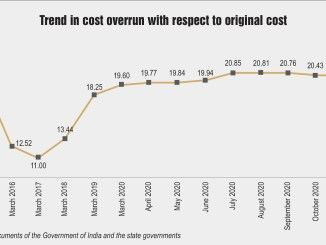 Trend in cost overrun with respect to original cost