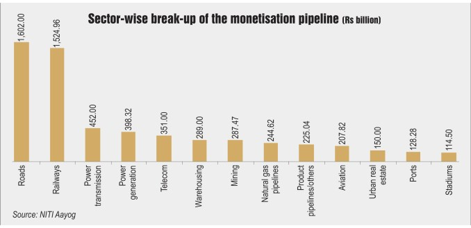 Sector-wise break-up of the monetisation pipeline (Rs billion)