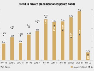 Trend in private placement of corporate bonds