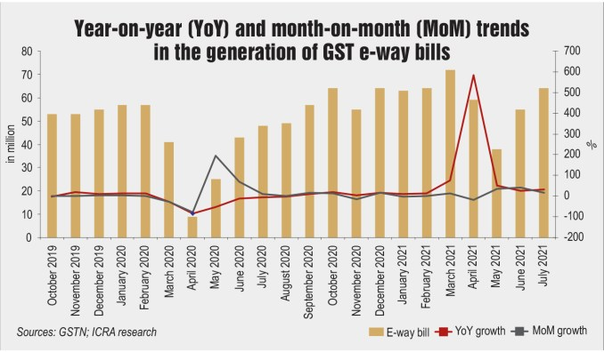 Year-on-year (YoY) and month-on-month (MoM) trends in the generation of GST e-way bills