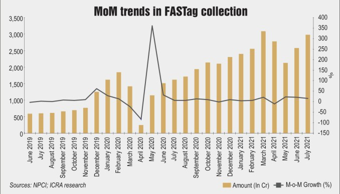 MoM trends in FASTag collection