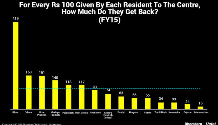 Bloomberg Quint - For Every Rs 100 Given By Each Resident To The Centre