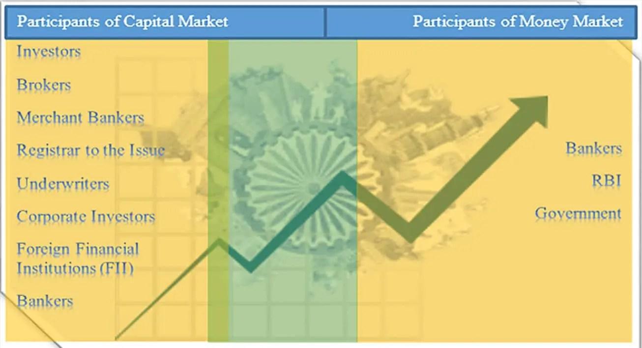 Participants of Market-min