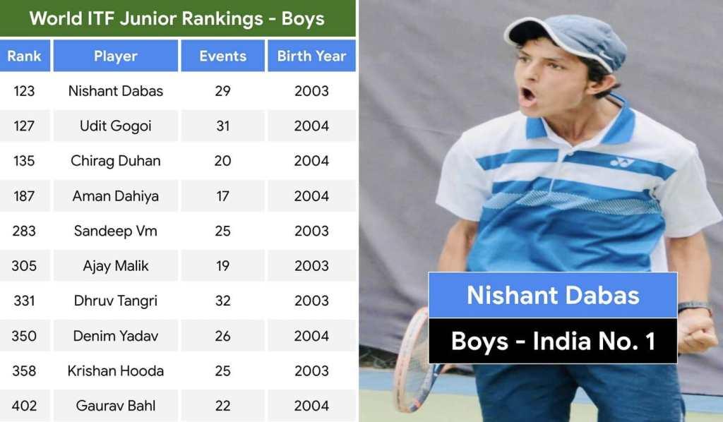 Nishant Dabas - India No. 1