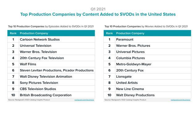 Paramount Cartoon Network HBO Max Amazon