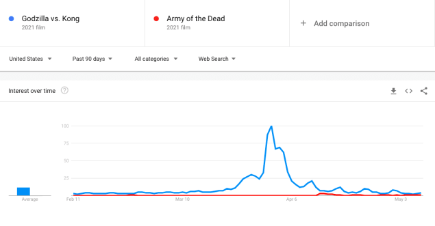 Army of the Dead Netflix Box Office
