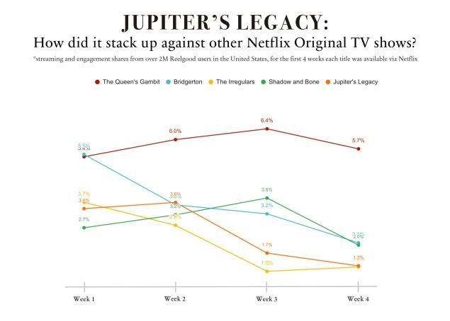 Netflix Jupiter's Legacy Cancellation