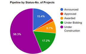 Project Pipeline Analysis
