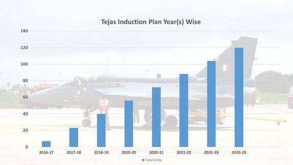 hal lca tejas year wise induction plan