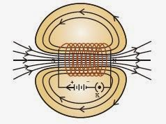 Magnetic Field in current carrying solenoid