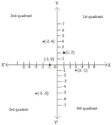 http://4.bp.blogspot.com/-pVUx99xei6s/Vf1Rvm5AfmI/AAAAAAAAAMc/W73kFMFrG8Y/s400/class-9-maths-coordinate-geometry-ques1-3.3.png