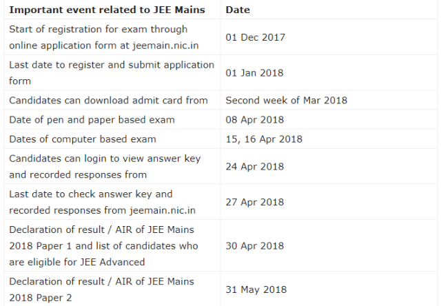 JEE Main 2018 important dates