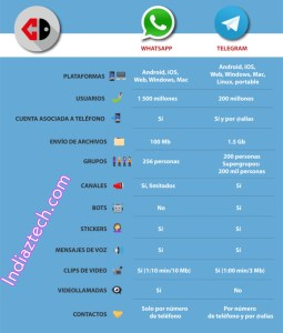 Telegram VS Whatsapp 2020