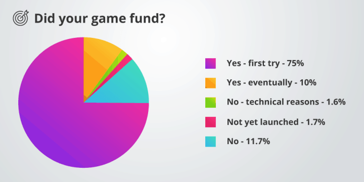 Percentage of games that fund