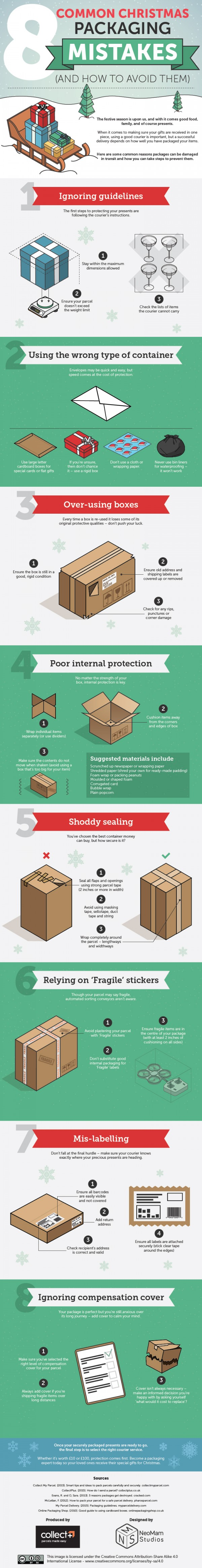 Packaging-mistakes-Christmas-edition