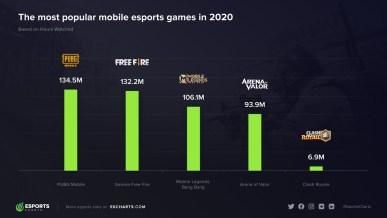PUBG Mobile Berhasil Jadi Mobile Game Terpopuler 2020