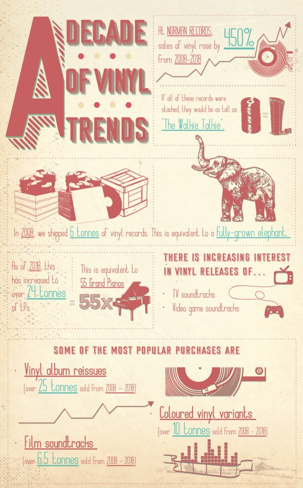 Norman-Records-Trend-Data