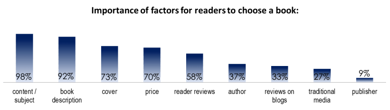 readers choices