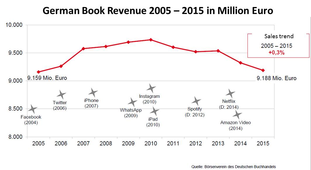 german book market growth