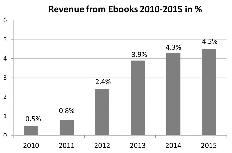 revenue from ebooks in Germany